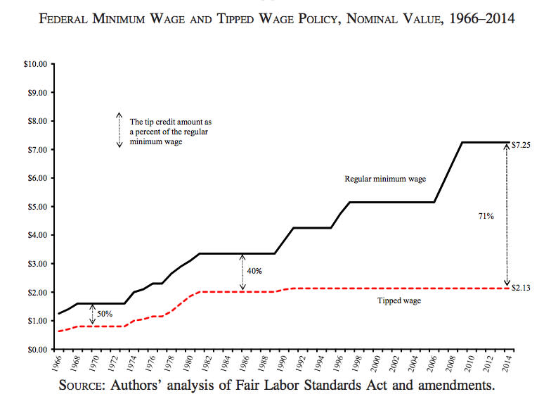 ONE TIME USE: Federal Minimum Wage chart
