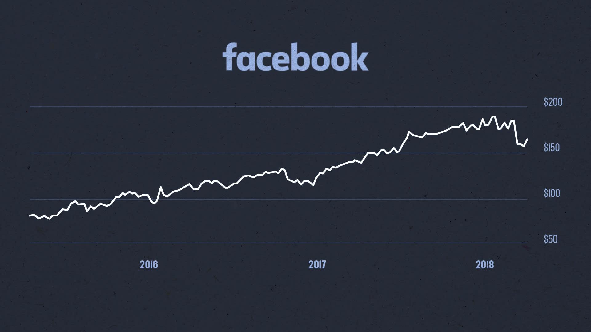 Facebook Stock Chart 180413