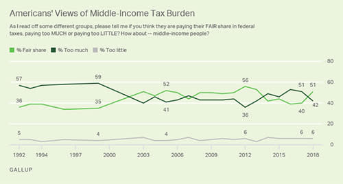 Americans views of middle-income tax burden
