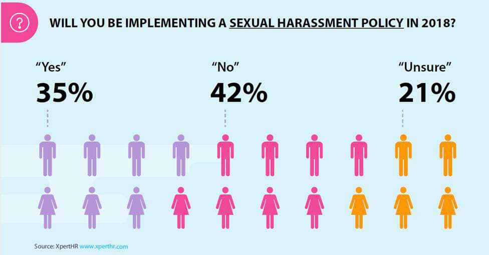 ONE TIME USE: Sexual Harassment policy chart