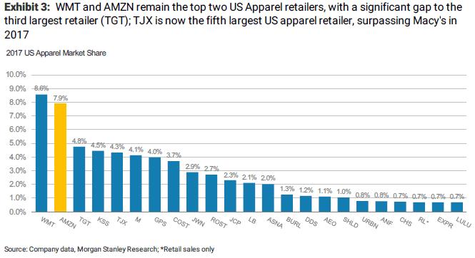 amzn apparel market share thomas