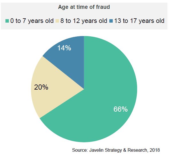 Child ID theft fraud age
