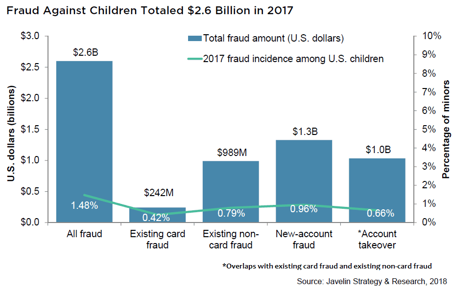Child identity theft is a growing and expensive problem