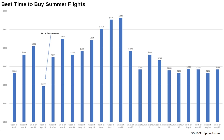 Hipmunk summer flights