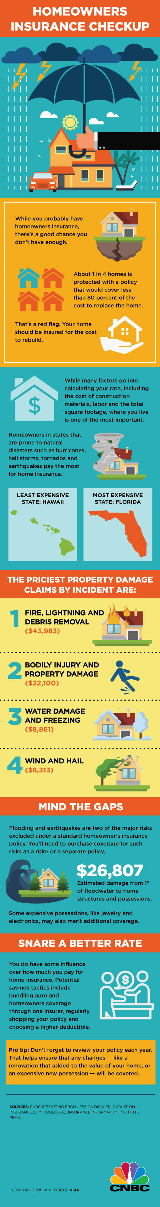 Homeowners insurance INFOGRAPHIC