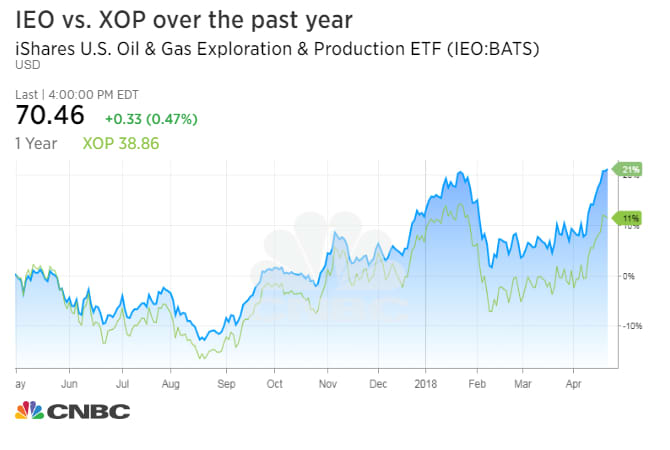 ieo vs xop etfs
