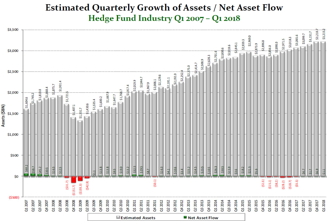 one time use: hedge fund flows 180425 Franck EC