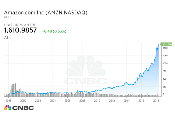 Chart Asset: CNBC AMZN Stock Graph 4/27/18