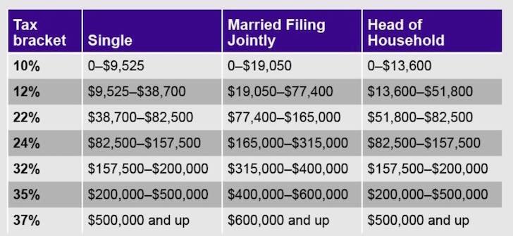 Financial Samurai fed income tax