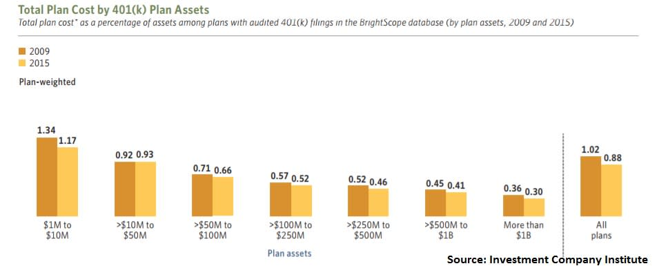401K costs over time 180503 EC Mercado