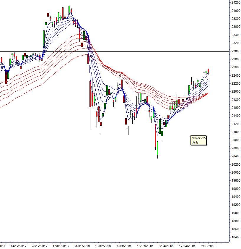 nikkei 225 guppy CHART 180507 Asia