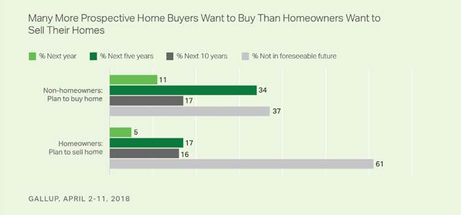 ONE TIME USE: Prospective Home Buyers