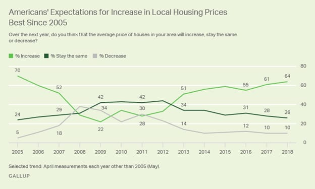 ONE TIME USE: Expectations for housing prices