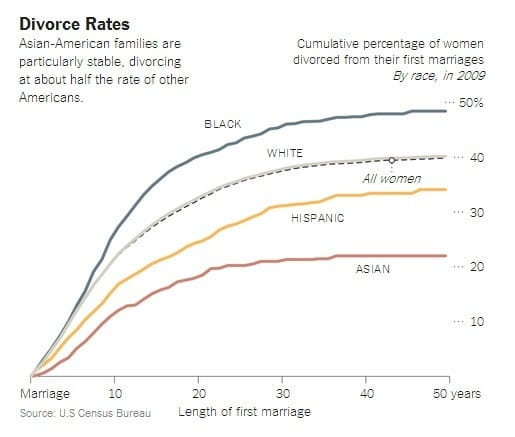 Fin Sam: Divorce odds