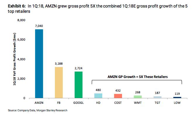 Amazon gross profit 180514 KIM
