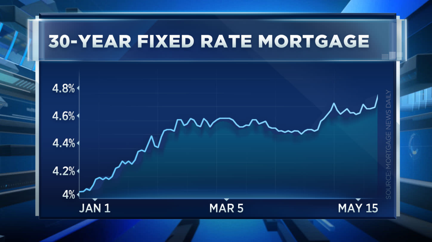 ONE TIME USE: 30 Year mortgage rates