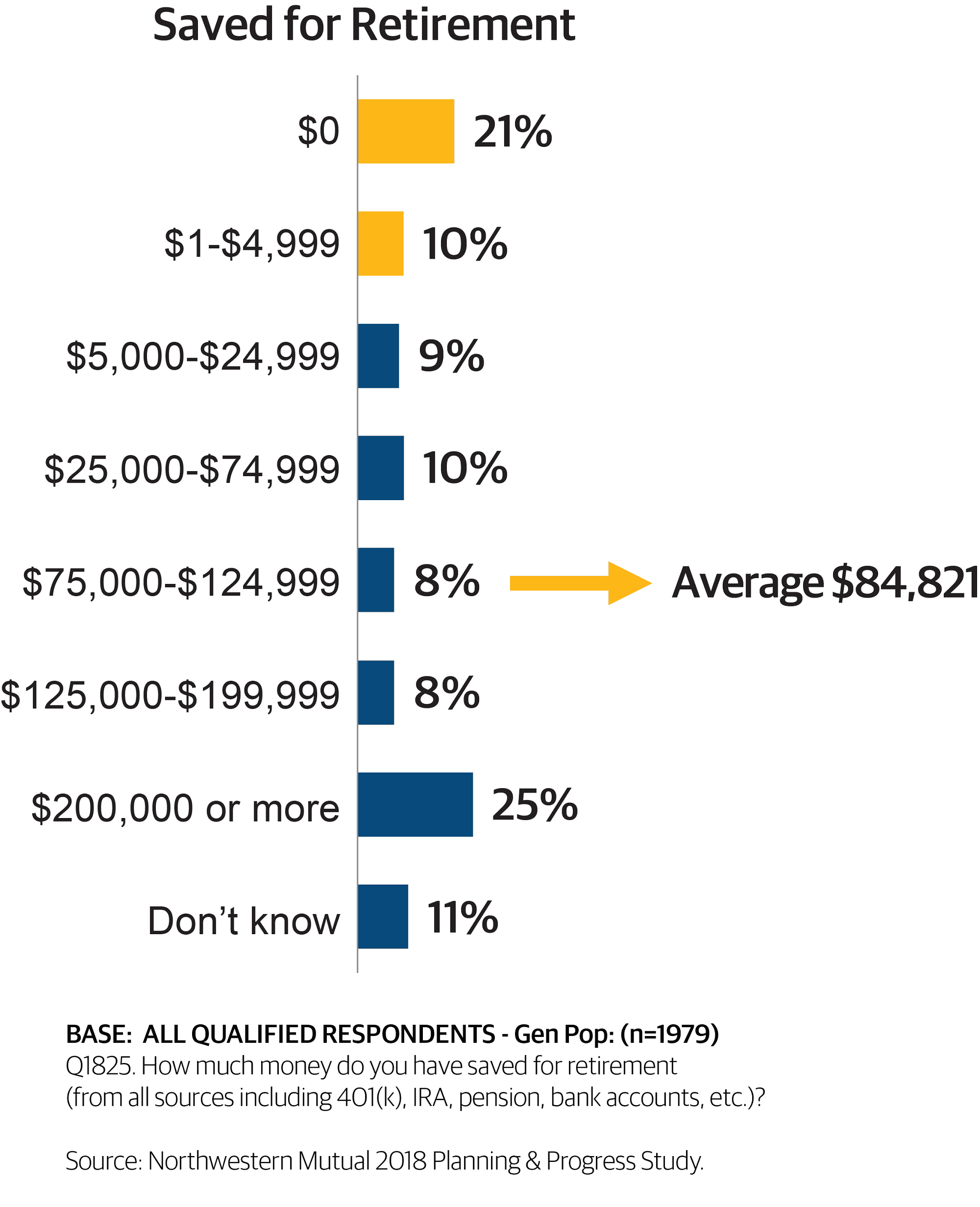 How much Americans have saved for retirement