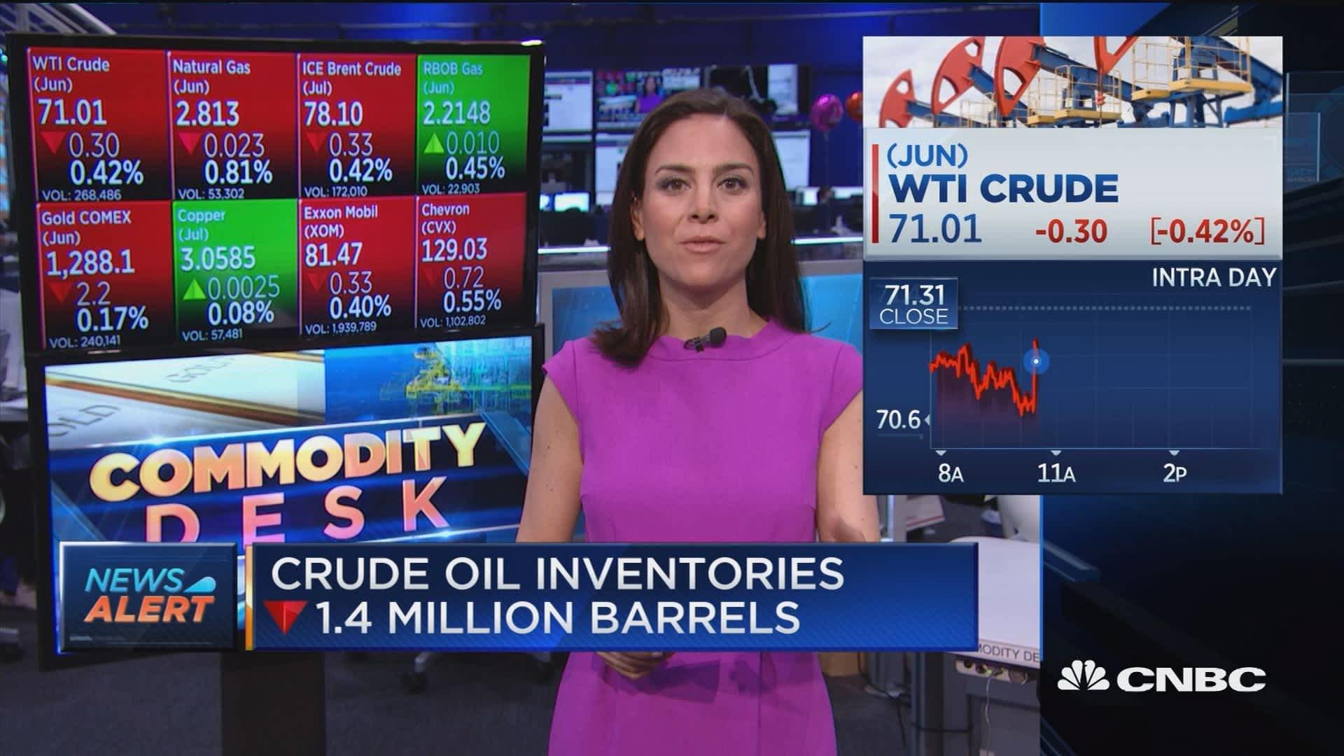 Crude oil inventories down 1 4 million barrels
