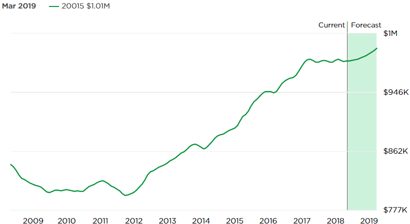 Chart Asset: Zillow Home Value Index for 20015. Data through Mar 31, 2018.