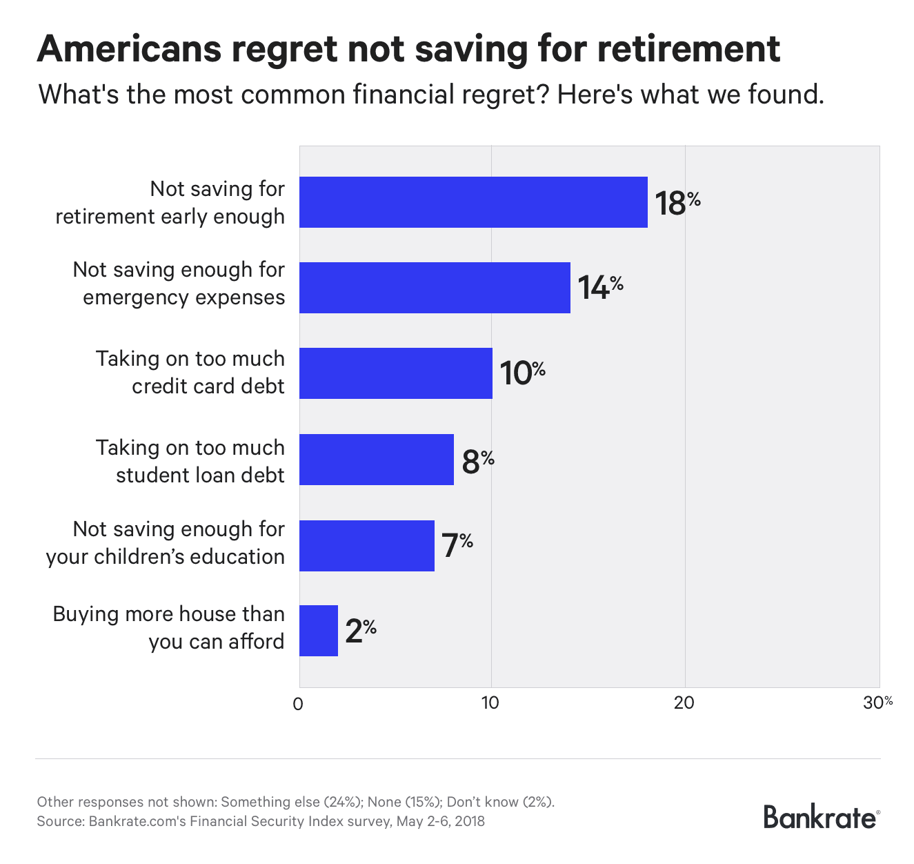 Chart asset: Bankrate financial regrets 2018