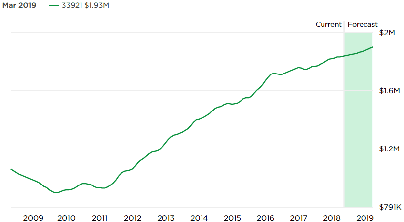 Chart Assest: Zillow Home Value Index for 33921. Data through Mar 31, 2018.