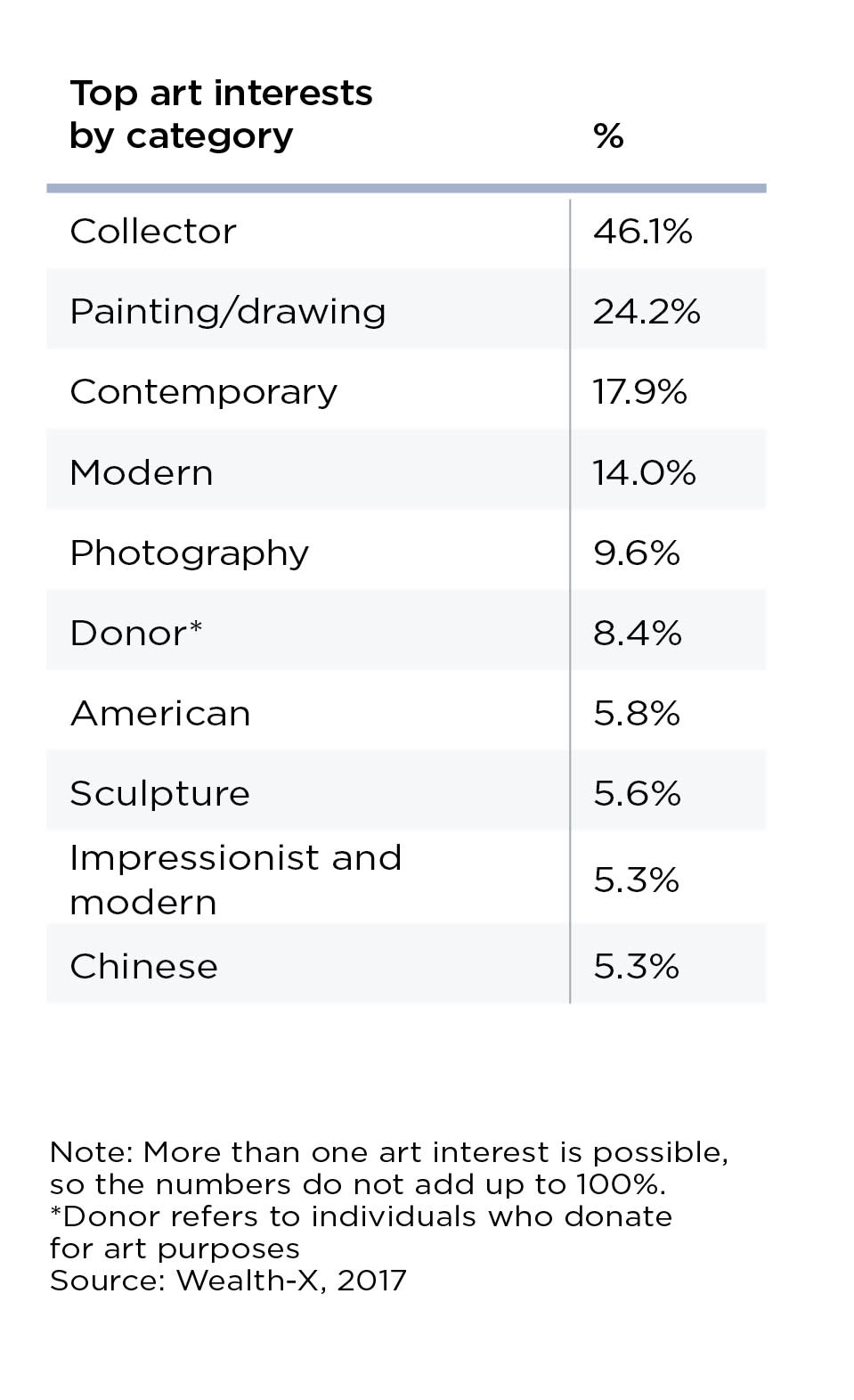 HANDOUT top art interests WealthX