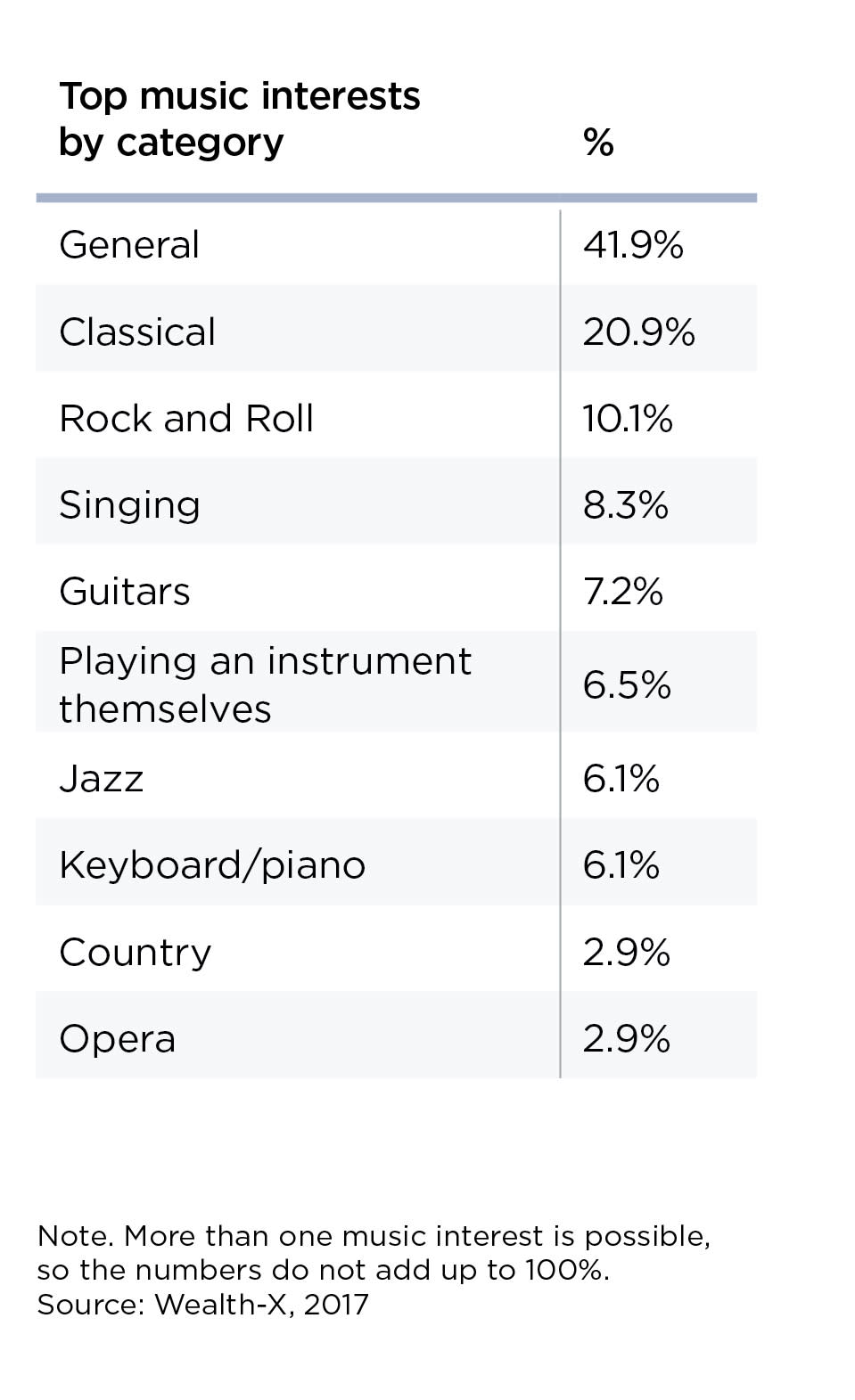 HANDOUT top music interests WealthX