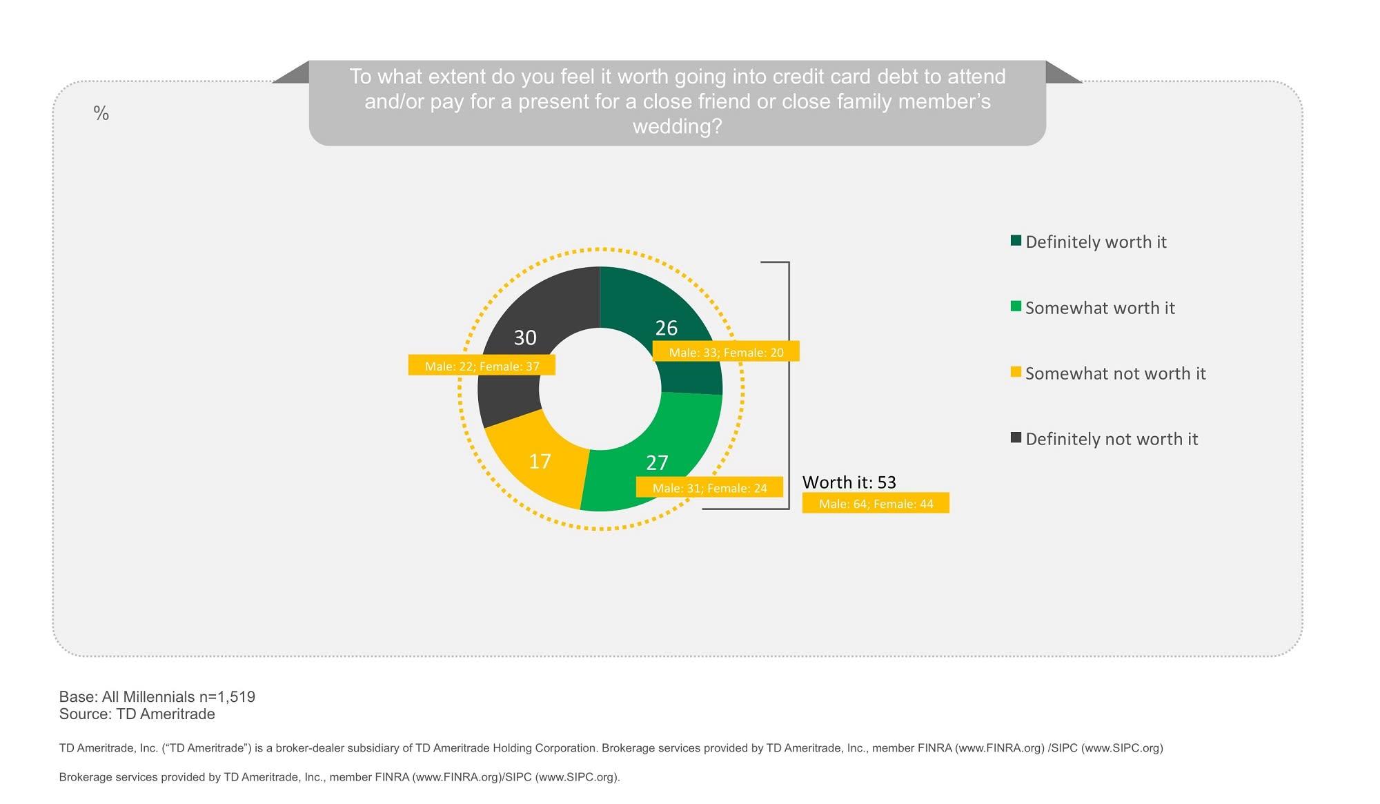 Chart asset: TD Ameritrade debt
