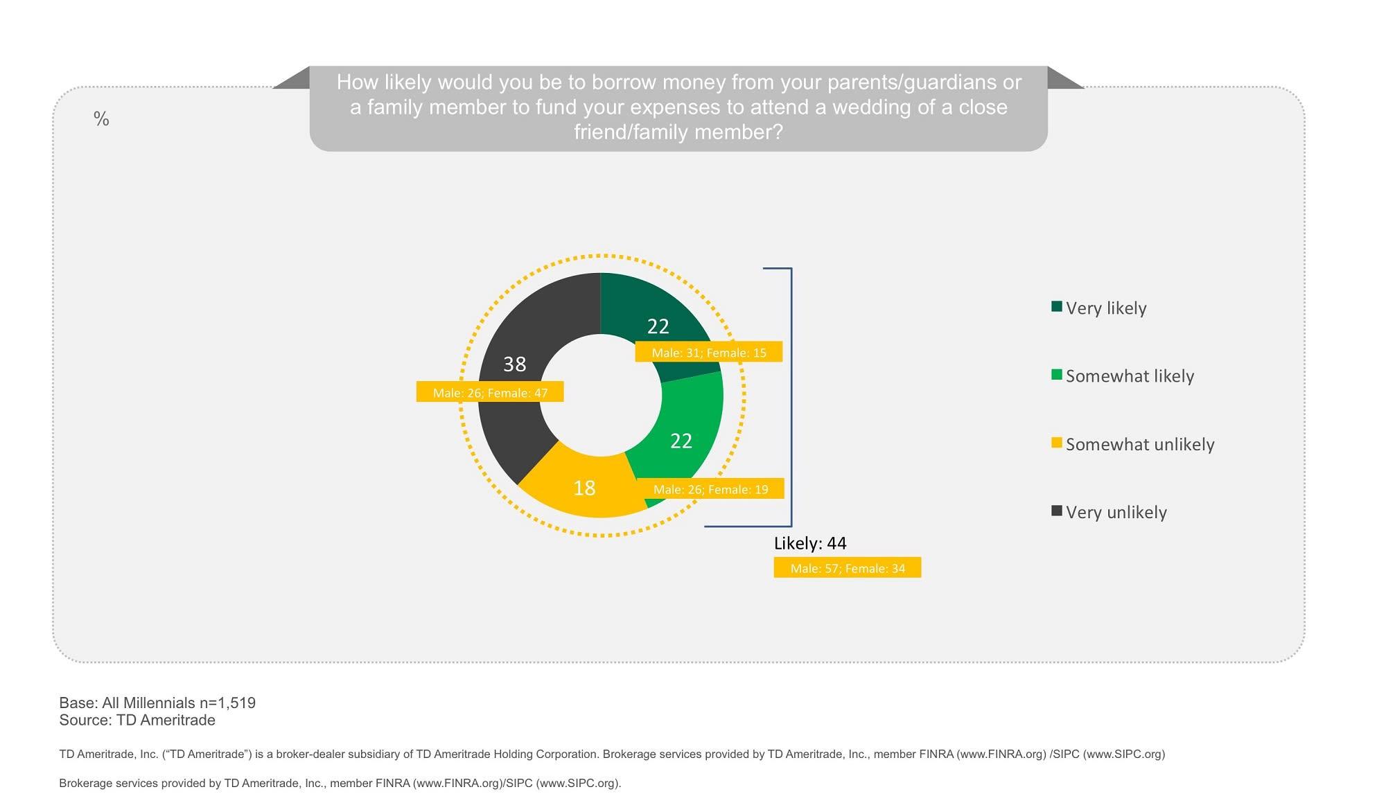 Chart asset: TD Ameritrade millennial borrowing