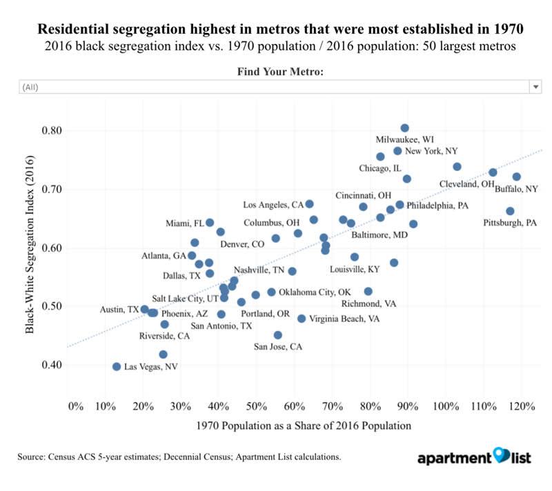 ONE TIME USE: Regional segregation