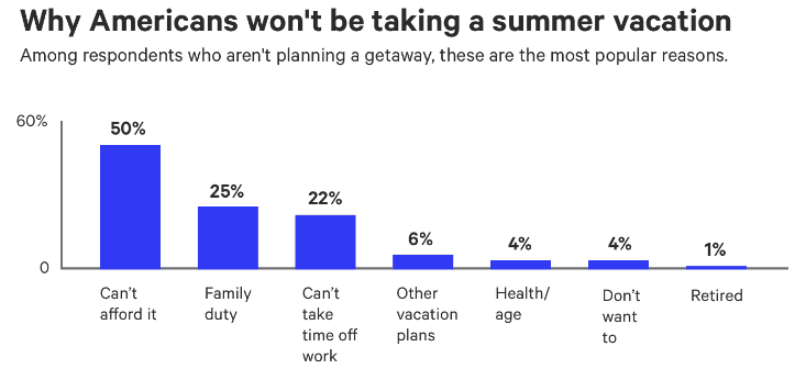 Chart Assest: Bankrate American not taking vacation 1