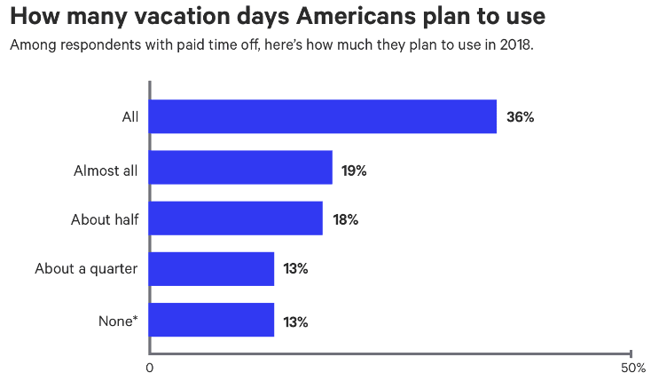 Chart Assest: Bankrate American not taking vacation 2