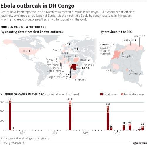 Ebola Outbreak data Congo DR