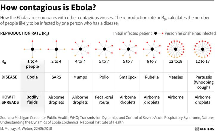 How contagious is Ebola chart
