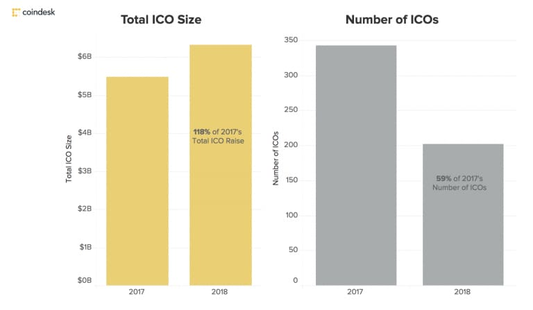 coindesk ico chart