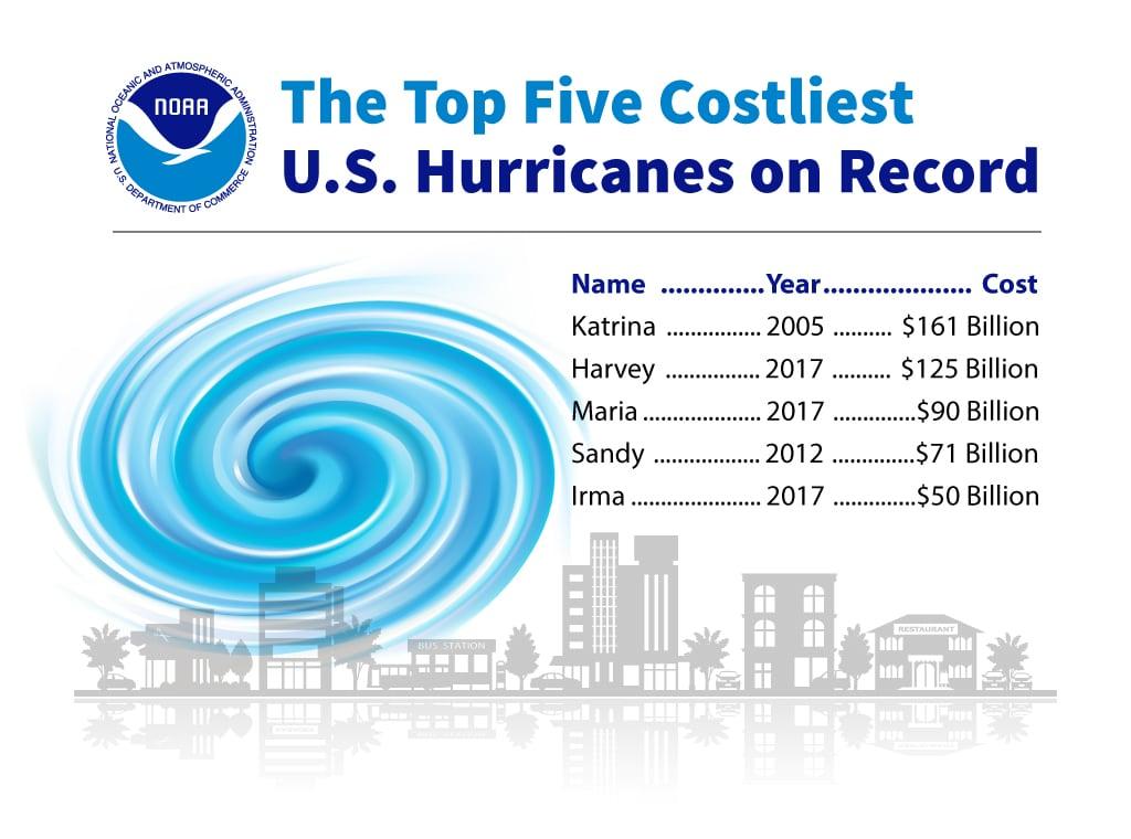 noaa hurricane chart obrien