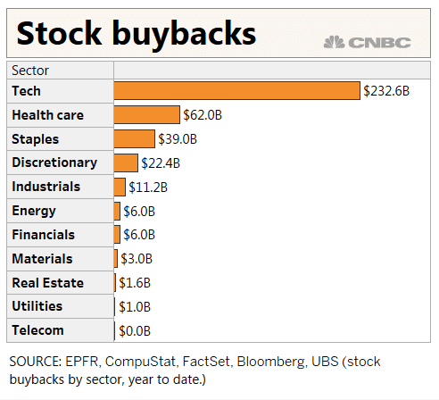 Companies to pour $2 5 trillion into buybacks, dividends
