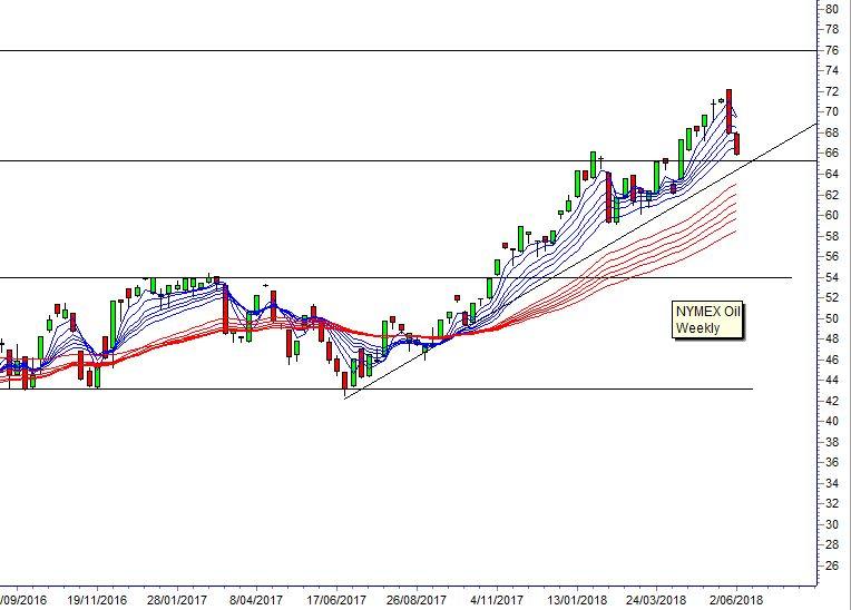 crude oil guppy CHART 180606 Asia