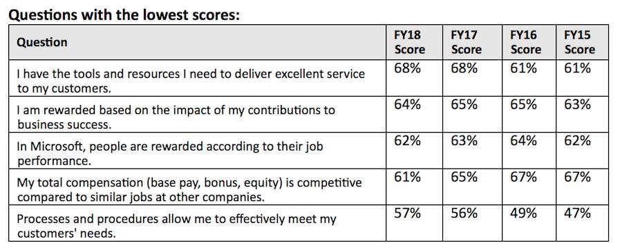 MSFT survey results 3 180606 KIM