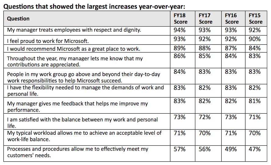 MSFT survey results 4 180606 KIM