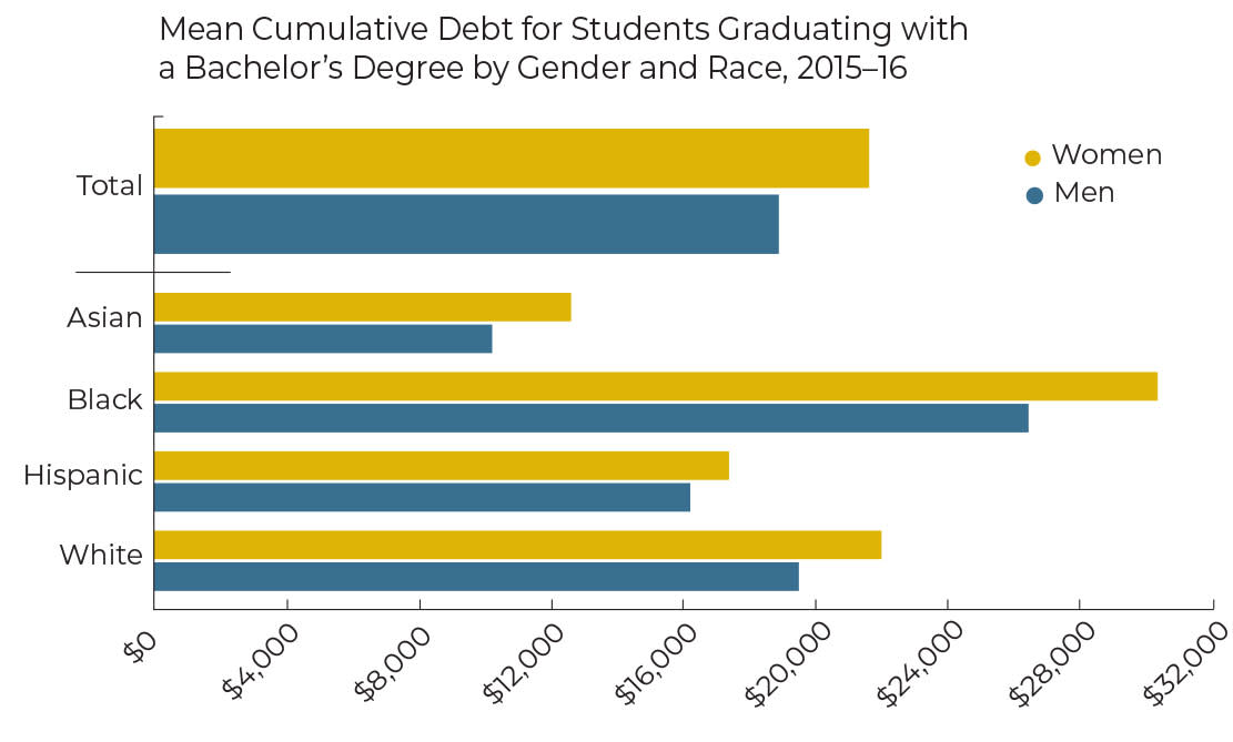 ONE TIME USE: Student Debt chart asset