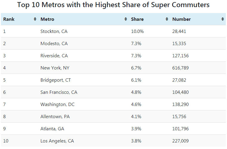 Chart Assest: Aparmtment List Super-Commuters