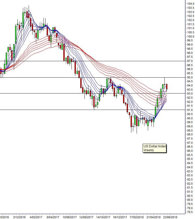 Guppy chart 180613 asia