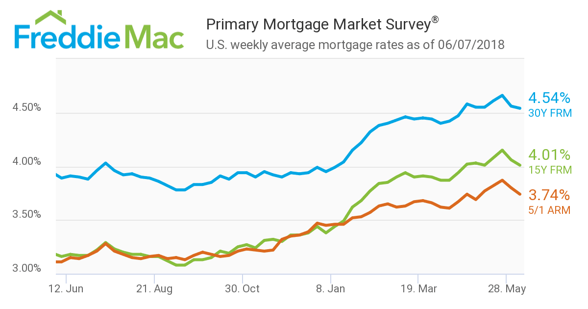 Freddie Mac mortgage rates Montag 180613
