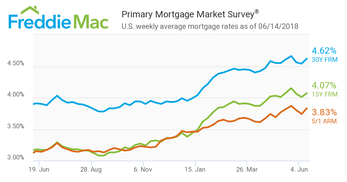 mortgage rates obrien