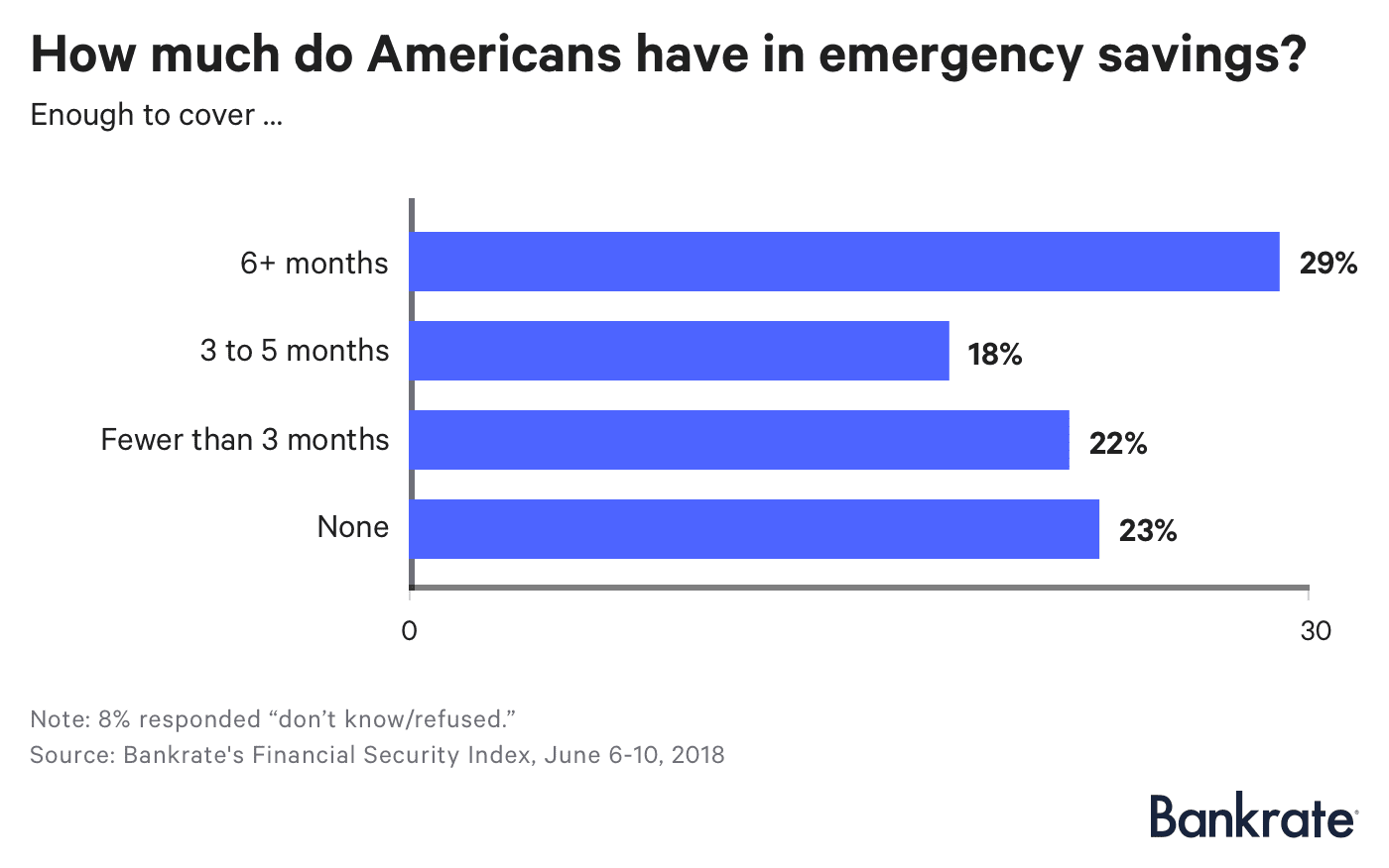 Chart asset: Bankrate emergency savings 2018
