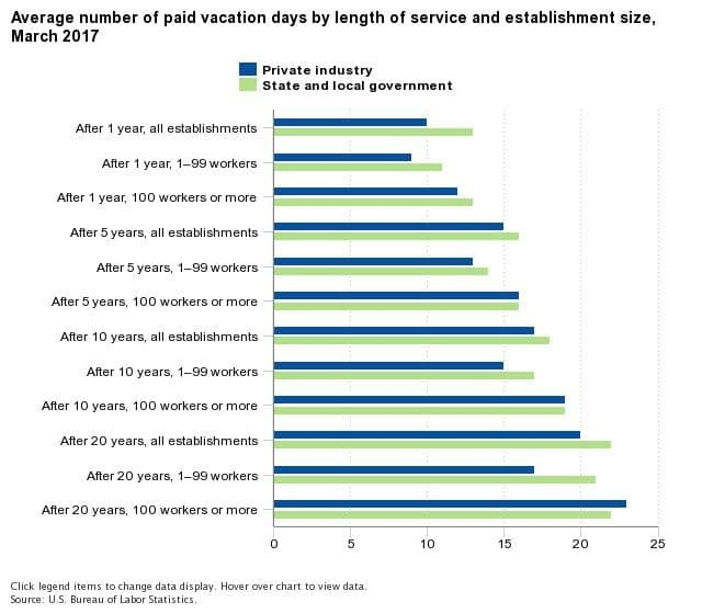 Here S How Many Paid Vacation Days The Typical American Worker Gets