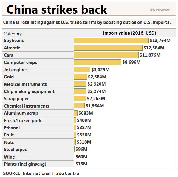CHINA STRIKES BACK Schoen 7-6-2018