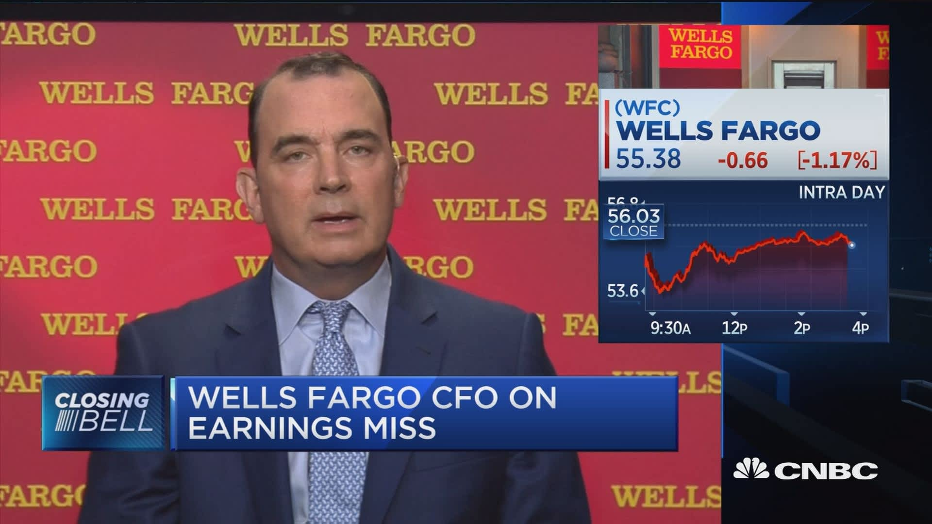Wells Fargo Options (WFC): Unusual Trading Activity : Options Trading Research