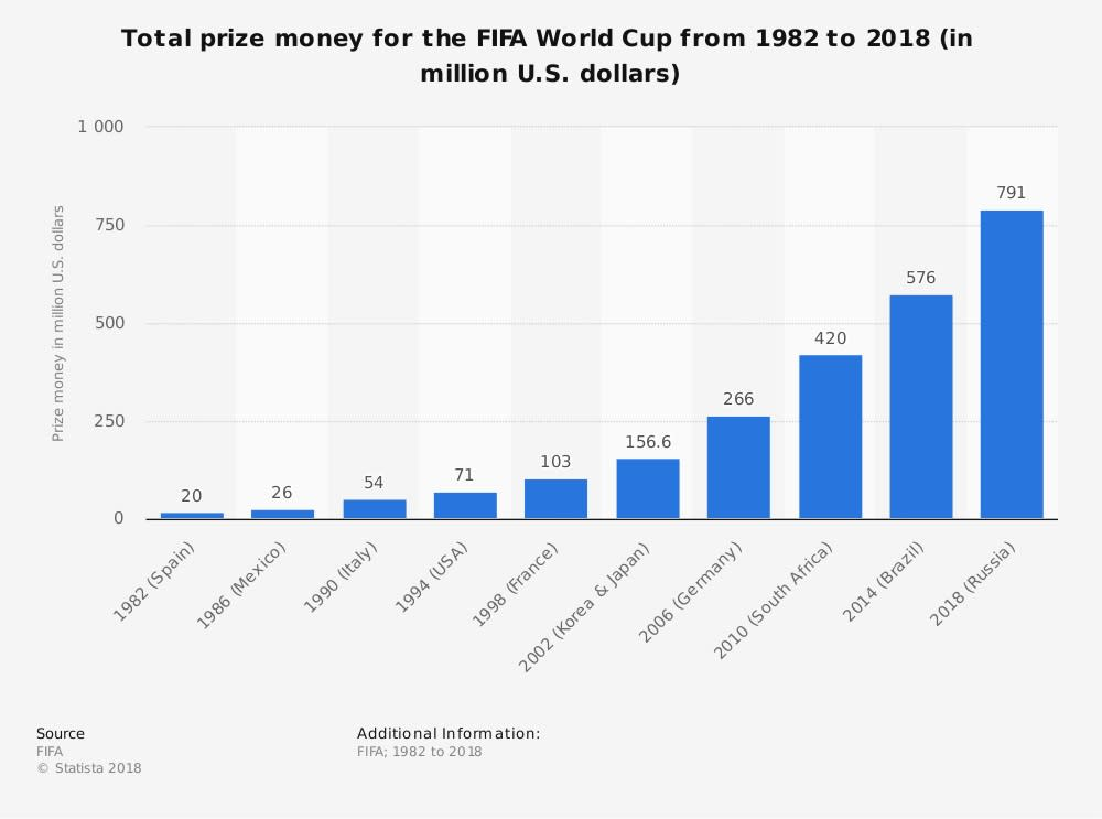 The winner of the World Cup takes home $38 million in prize